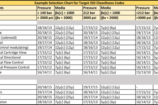 Target ISO Cleanliness Selection Chart